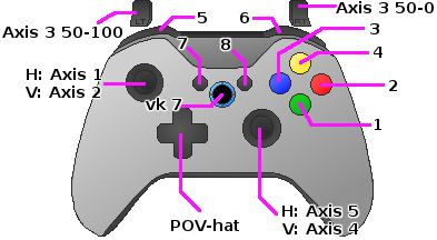 Gamepad Module - MicroMacro